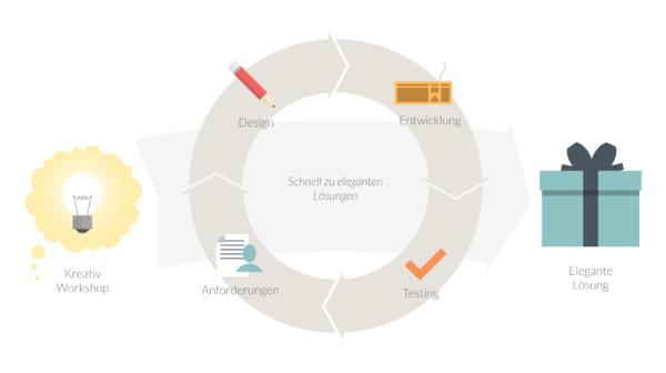 Edorex Agile Process Ilustration